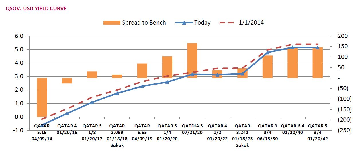 Chart Showing Integration Of Qatar Sovereign Usd Yield Curve Of