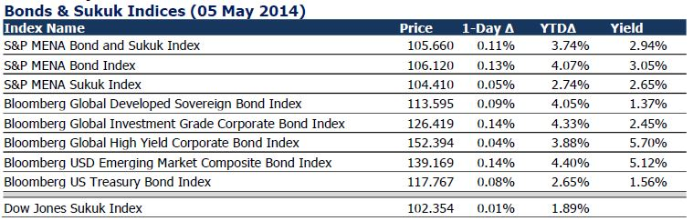 Sukuk Indexes