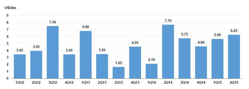 Quarterly USD Sukuk Supply (as at 19-June-2015)