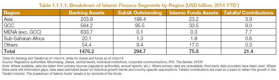 Islamic Finance Assets