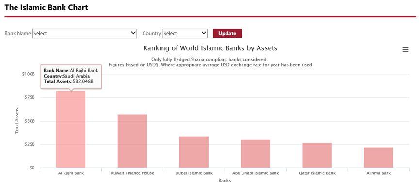 Islamic Bank Chart