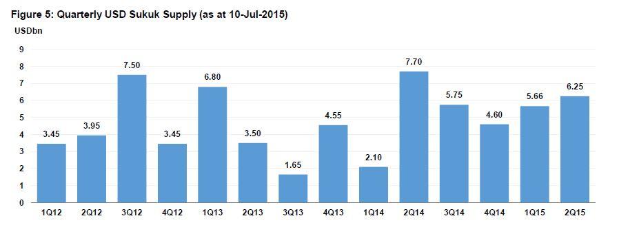 Quarterly USD Sukuk Supply as at 10-Jul-2015