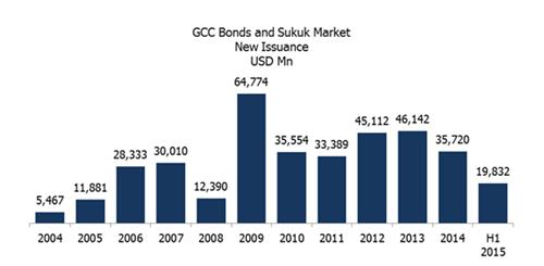 GCC Bonds and Sukuk Market H1 2015