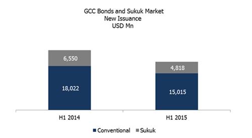 GCC Sukuk Issuances vs Bonds H1 2015