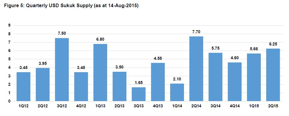 Quarterly USD Sukuk Supply (as at 14-Aug-2015)