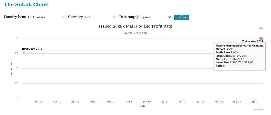Turkish Sukuk Borrowing Rate Jumps
