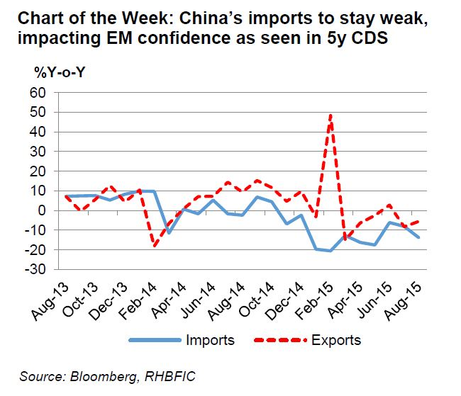 China imports to stay weak impacting EM confidence as seen in 5y CDS