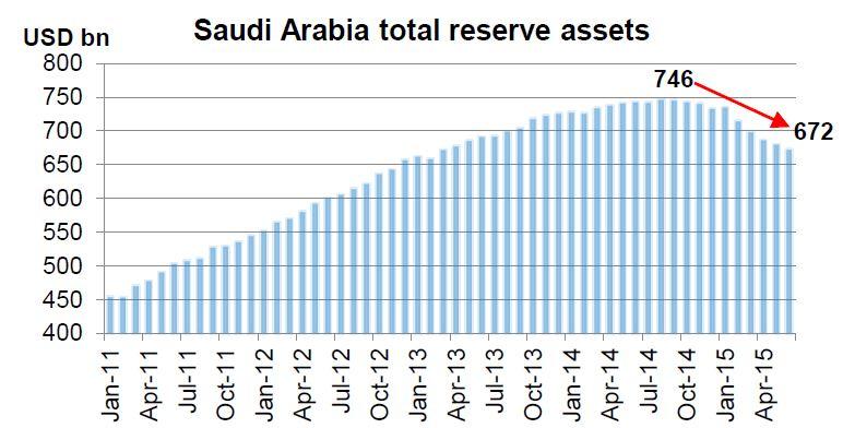 Saudi Arabia total reserve assets