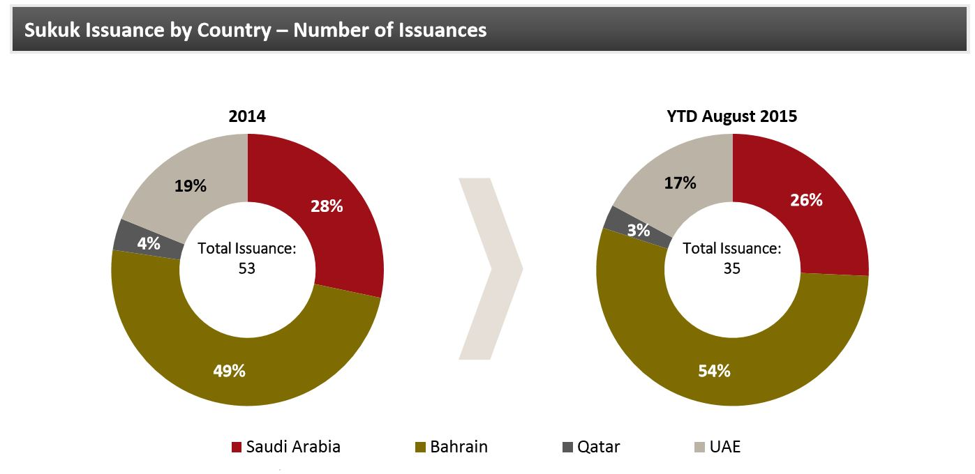 Sukuk Issuance by Country Aug 15