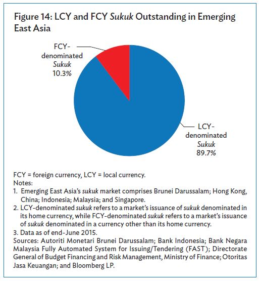 LCY and FCY Sukuk Outstanding Sukuk