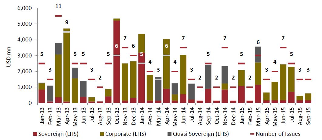 Sukuk Issuance by Value Number and Type