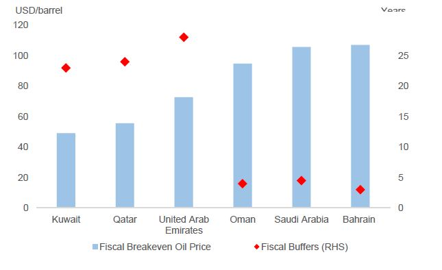 Chart of the Week: Uneven fiscal strengths in GCC region.
