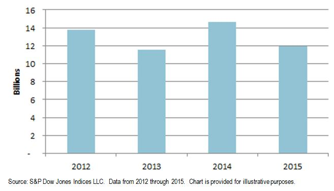 Exhibit 1: Total Par Amount of New Sukuk Issuances