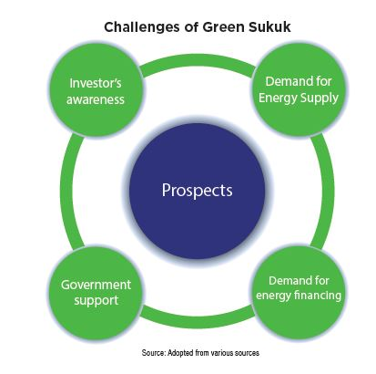 Challenges of Green Sukuk