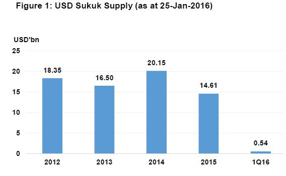 Sukuk Supply Jan 2016