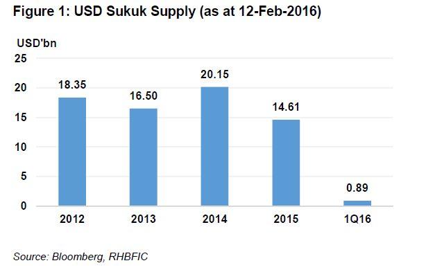 USD Sukuk Supply (as at 12-Feb-2016)
