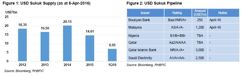 Sukuk Data