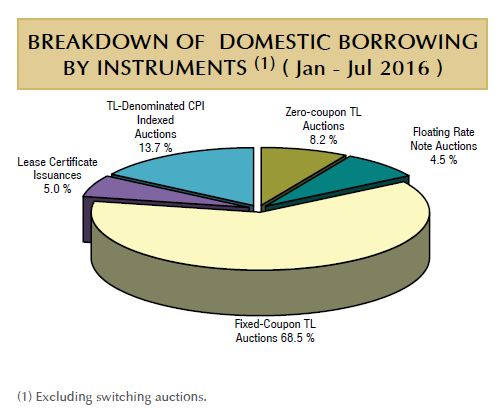 BREAKDOWN OF DOMESTIC Turkish BORROWINGBY INSTRUMENTS