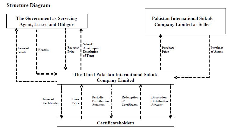 Pakistan Third Sukuk Structure