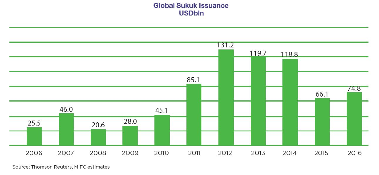 Global Sukuk Issuance USDbln