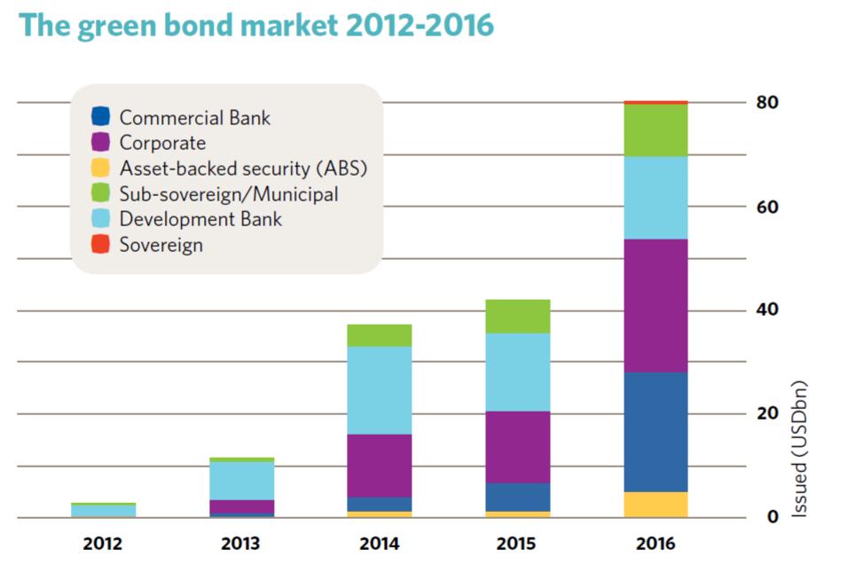 Green Bond Market Growth