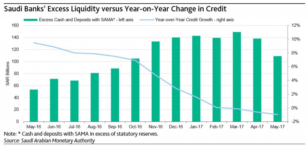 Saudi Banks Excess Liquidity versus Year-on-Year Change in Credit (Moody's/SAMA)