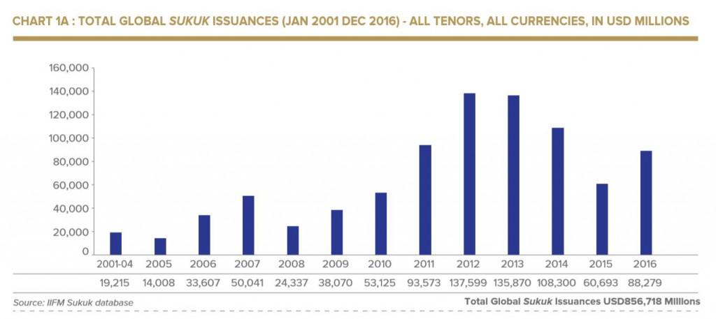 Total Global Sukuk Issuances Jan 2001 Dec 2016