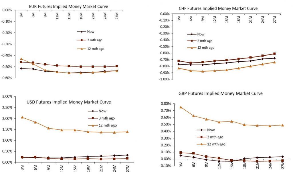 Islamic Liquidity Management